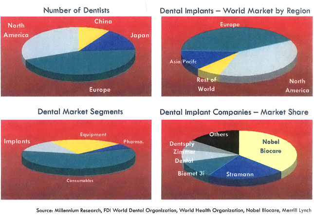 Dental Implant Market Statistics